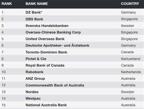 This is South Africa's safest bank