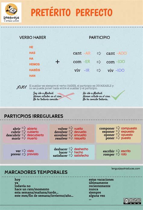 Tiempos verbales en español II – Strategic Language ...