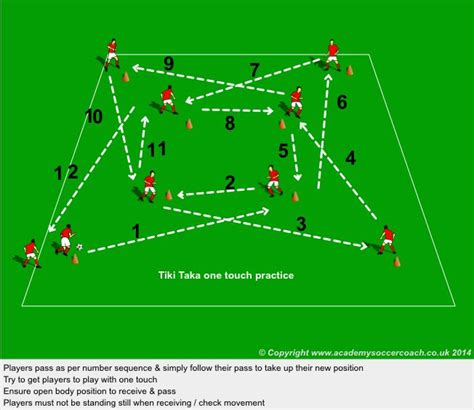 Tiki taka   Football coaching drills, Soccer training ...