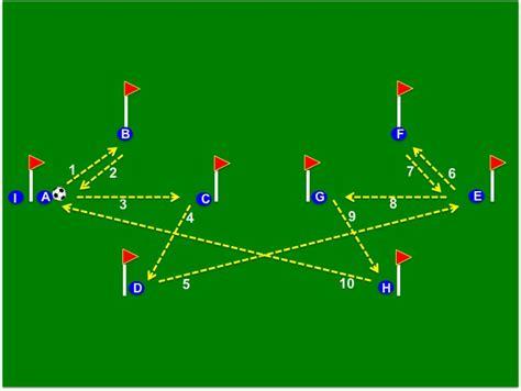 Tiki Taka Passing Patterns & Exercises: Barcelona FC ...