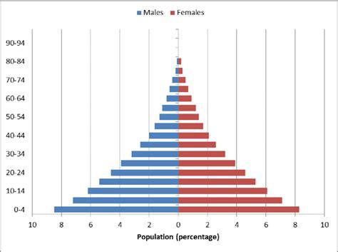 TIL 26% of the current population was born during or after ...