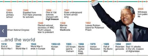Timeline   Nelson Mandela:A Champion of Freedom