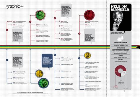 Timeline of Nelson Mandela | Visual.ly
