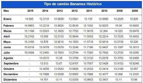 Tipo de cambio Banamex: consulta su cotización   Rankia