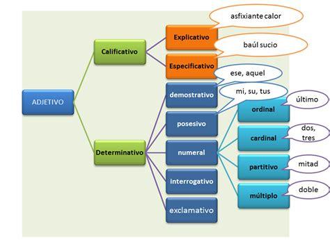 tipos de adjetivos determinativos   Buscar con Google ...