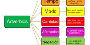 Tipos de adverbios y ejemplos