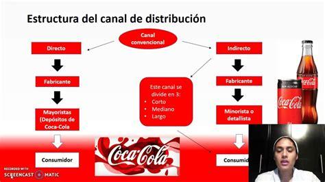 Tipos de canal de distribución de la empresa coca cola ...