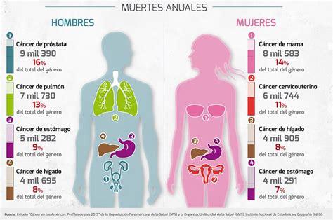 Tipos de cáncer más frecuente