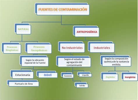 Tipos de contaminación: junio 2011