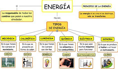 Tipos de energia.jpeg  1079×632   con imágenes  | Tipos de ...