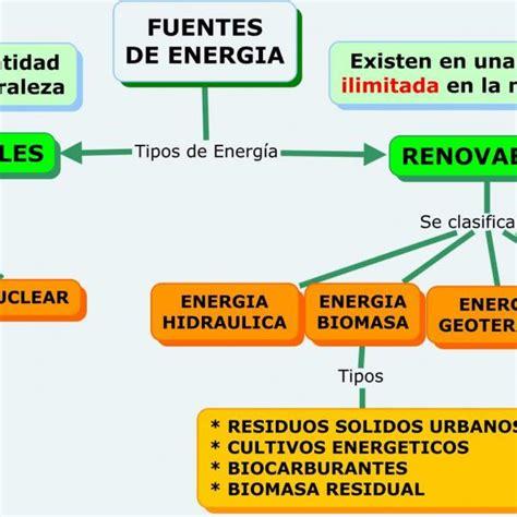 Tipos De Energia Y Ejemplos Para Niños   Compartir Ejemplos