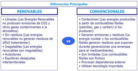 Tipos de energías renovables: Cuadros comparativos ...