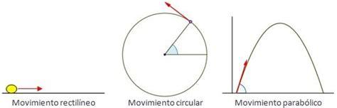 Tipos De Movimientos   Física General