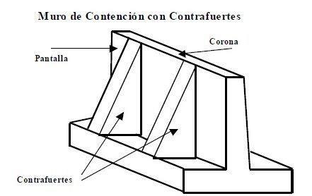 Tipos de muro de contención, materiales, economía y ...