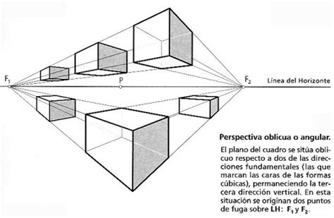 Tipos de Perspectivas Cónicas   DED Goya ETP   Sistemas de ...