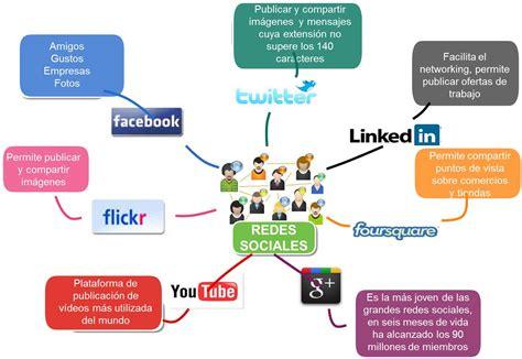 Tipos de redes sociales – Tiposde.com