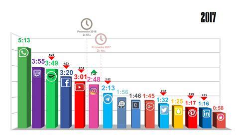 Tipos De Redes Sociales   SEONegativo.com