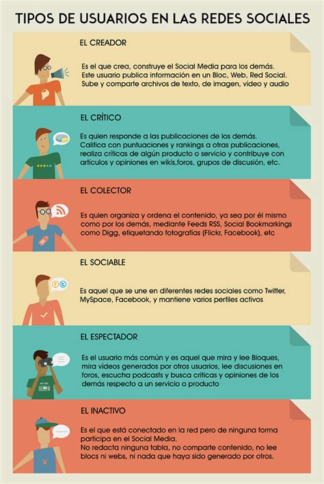 Tipos de usuarios en Redes Sociales #infografia # ...