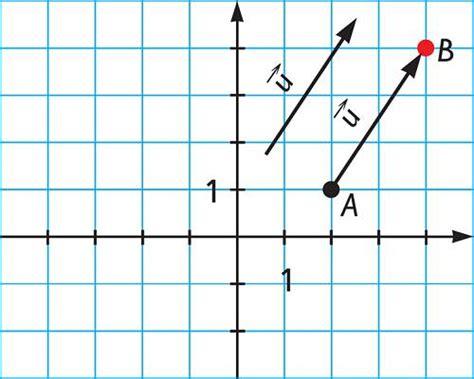 Tipos de vectores   Tipos, clases, clasificaciones ...