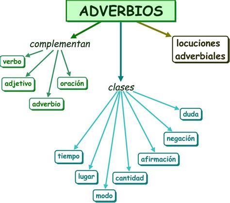 Tipos y ejemplos de adverbios   Cómo usar los Adverbios