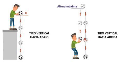 Tiro Vertical   Concepto, aceleración, altura máxima y ...