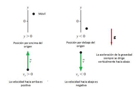 Tiro vertical: fórmulas, ecuaciones, ejemplos   Lifeder