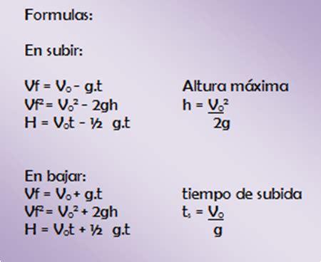 Tiro vertical :: Fuente Del Saber