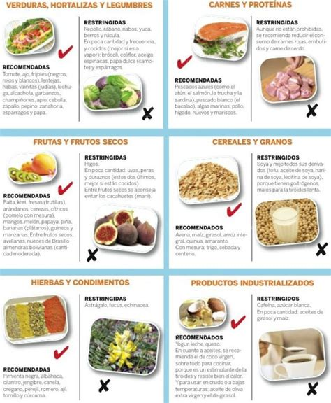 Tiroides   DiyForYou | Hipotiroidismo dieta, Alimentos ...