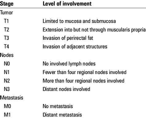 TNM staging of rectal cancer   Download Table