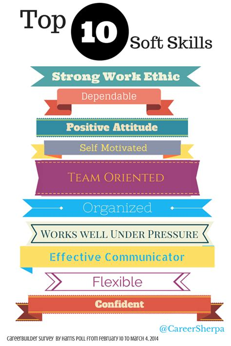 To wow employers, be sure to include these soft skills on ...