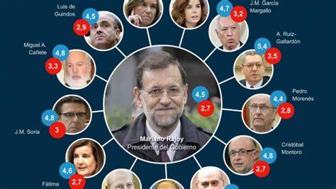 Todo el Gobierno Rajoy suspende