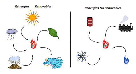 Todo Sobre Las Energías No Renovables   Energía renovable ...