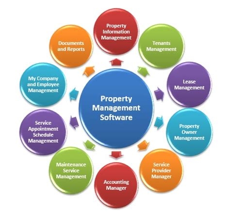 Top 123+ Best Property Management Software For Small ...