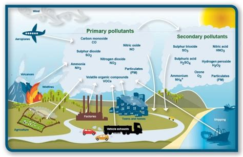 Top 14 Air Pollution Facts   Causes, Effects, Solutions,