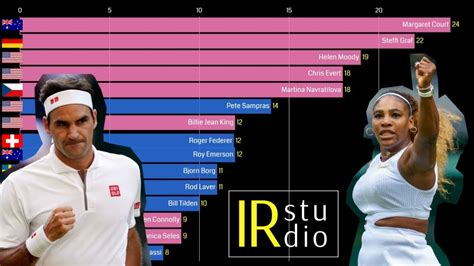 Top 15 Grand Slam Tennis Single Winners  Men & Women  1968 ...