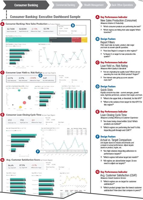 Top 3 Banking Dashboard Examples for Business Intelligence ...