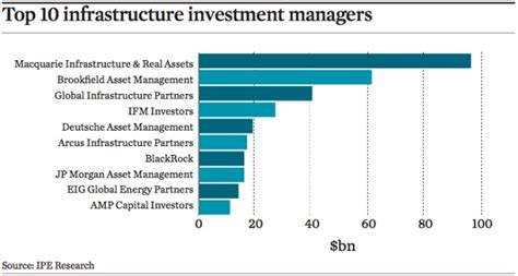 Top 50 infrastructure investment managers | Magazine | IPE RA