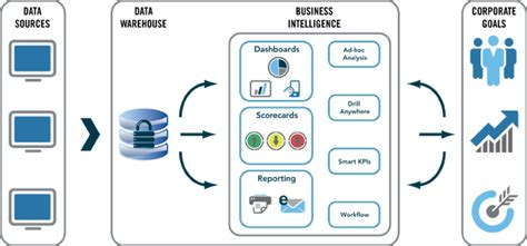 Top Business Intelligence Tools for Mortgage Banking in ...