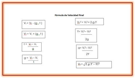 Trabajos del Cole: Ecuaciones del Lanzamiento Vertical ...
