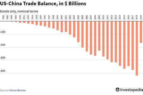 Trade War Definition