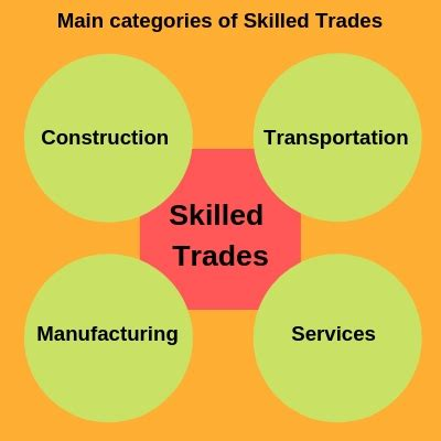 Tradesman skills development in skilled trades   Tools Arcade