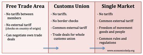 Trading blocks – Pros and cons   Economics Help
