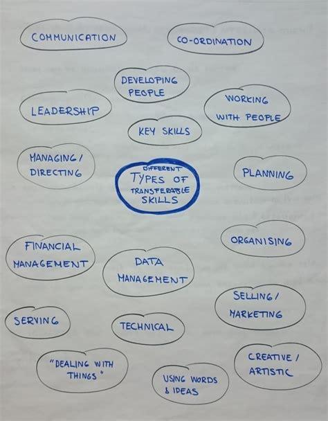Transferable Skills with Sari Vanska | Women s Tech Hub ...