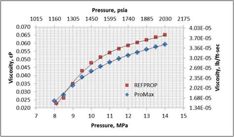 Transporte del CO2 en la Fase Densa | Campbell Tip of the ...