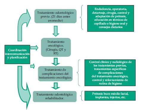Tratamiento odontológico integral del paciente oncológico ...