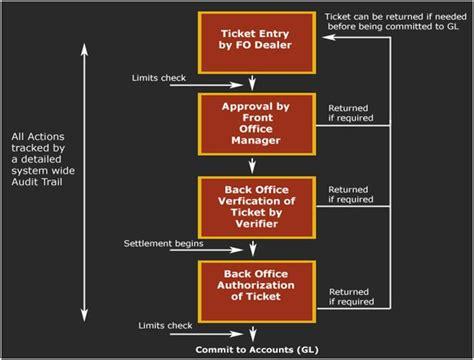 Treasury Management   Introduction to Treasury Operations