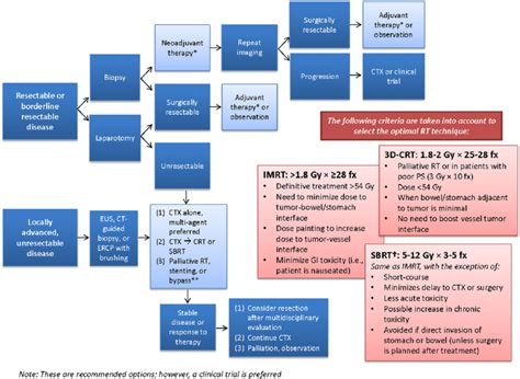 Treatment algorithm for patients who present with ...