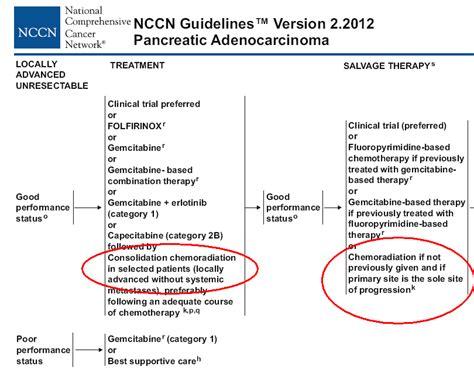 Treatment of Pancreas Cancer