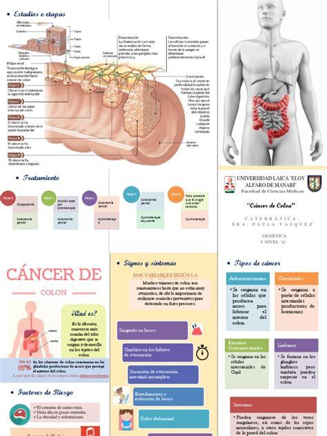 Triptico Cancer de Colon | Cáncer colonrectal | Cáncer