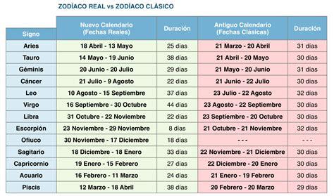¡Tu signo del zodiaco va a cambiar el 30 de noviembre ...